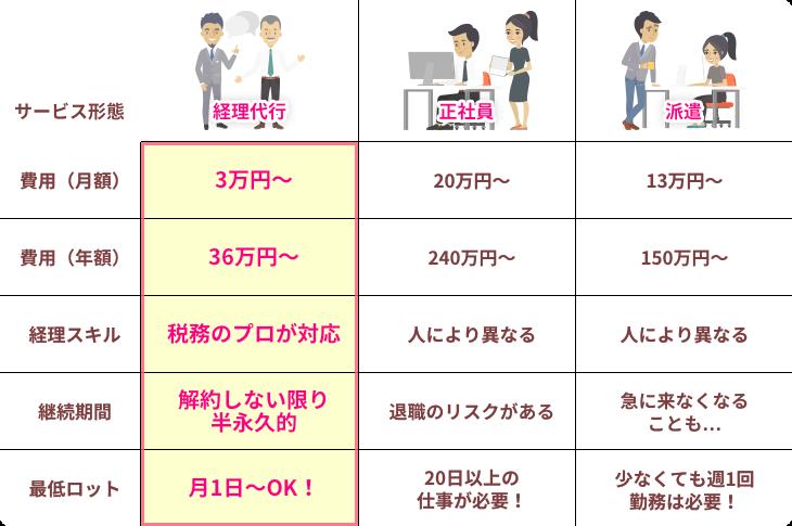 経理・記帳代行サービス 比較表